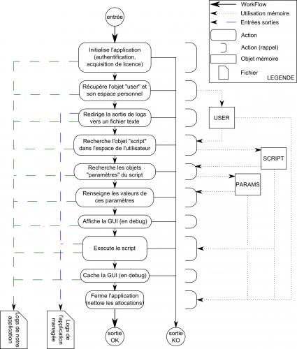 Exescript : Workflow